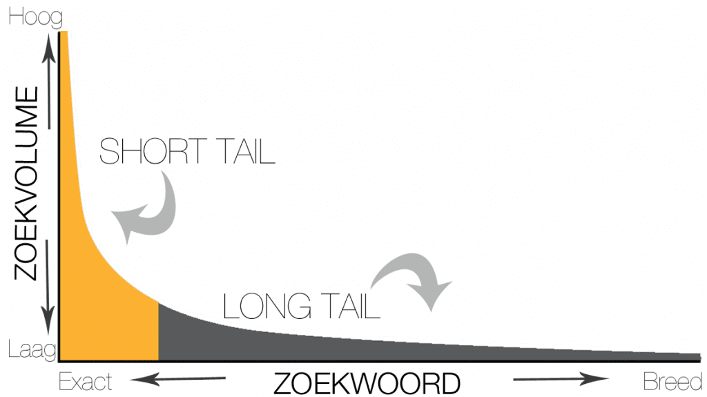 long-tail-vs-short-tail