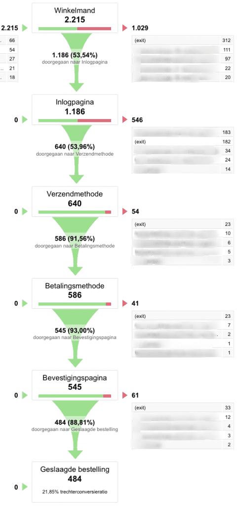 Doeltrechter - Google Analytics