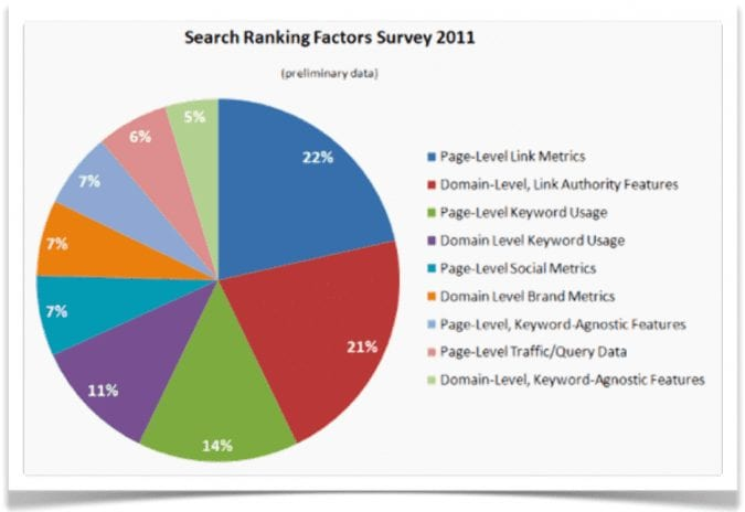 search ranking factors, linkbuilding blijft belangrijk