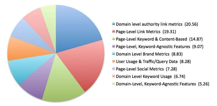 SEO Ranking factors 2013
