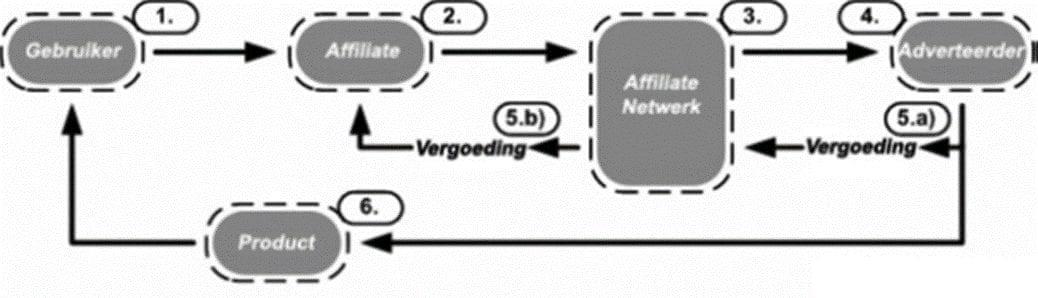 Affiliate programma model