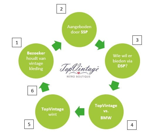 RTB proces HI Blog (2) Real Time Bidding