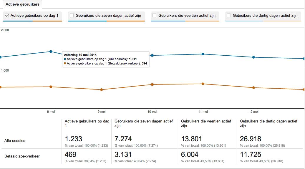Actieve Gebruikers Analytics vergelijken