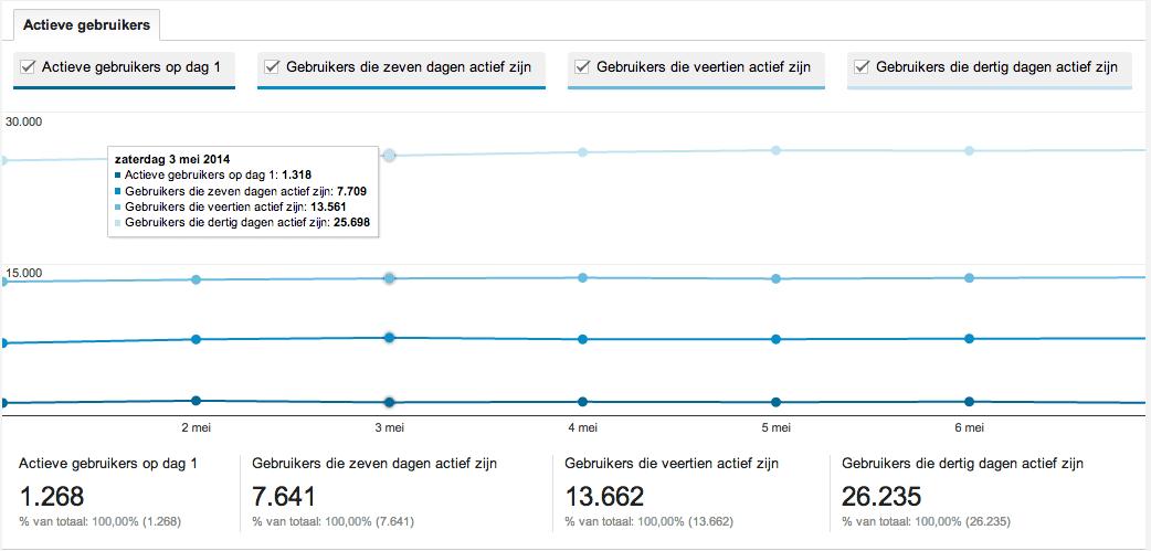 Actieve Gebruikers Analytics