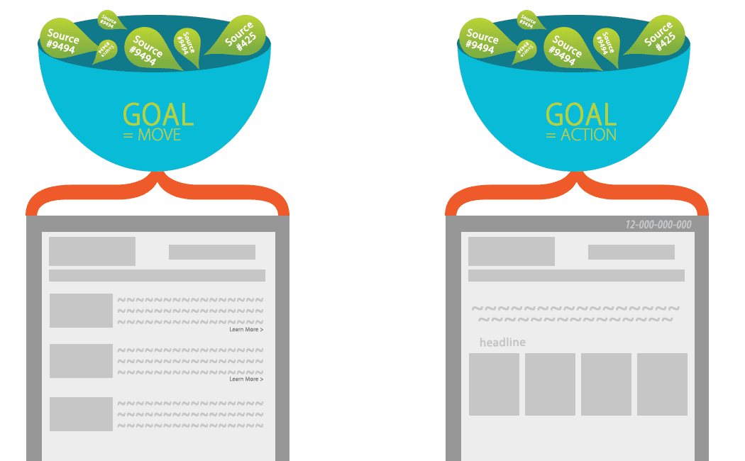Website optimization: Move or action