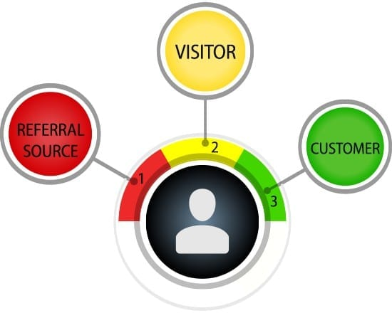 Referral source, visitor, customer