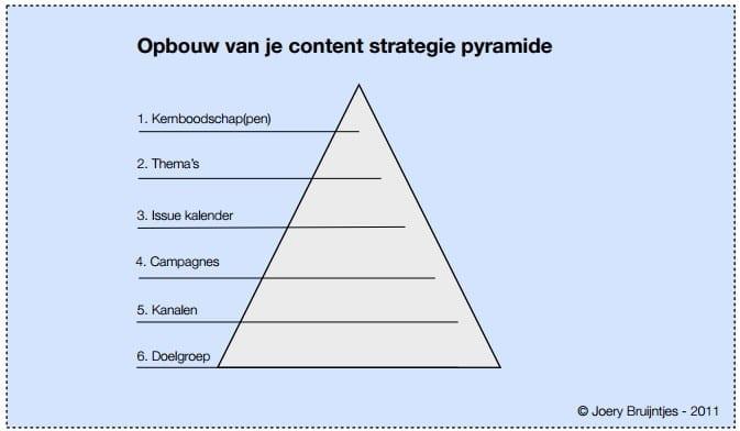 opbouw content strategie