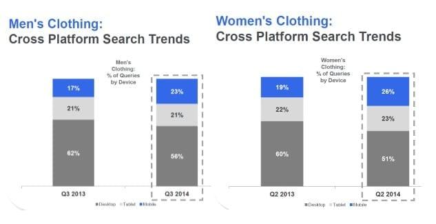 Mobiele Adwords marketing