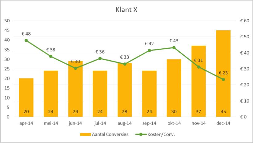 Figuur 2- Resultaten van klant X. Calltracking vanaf oktober '14