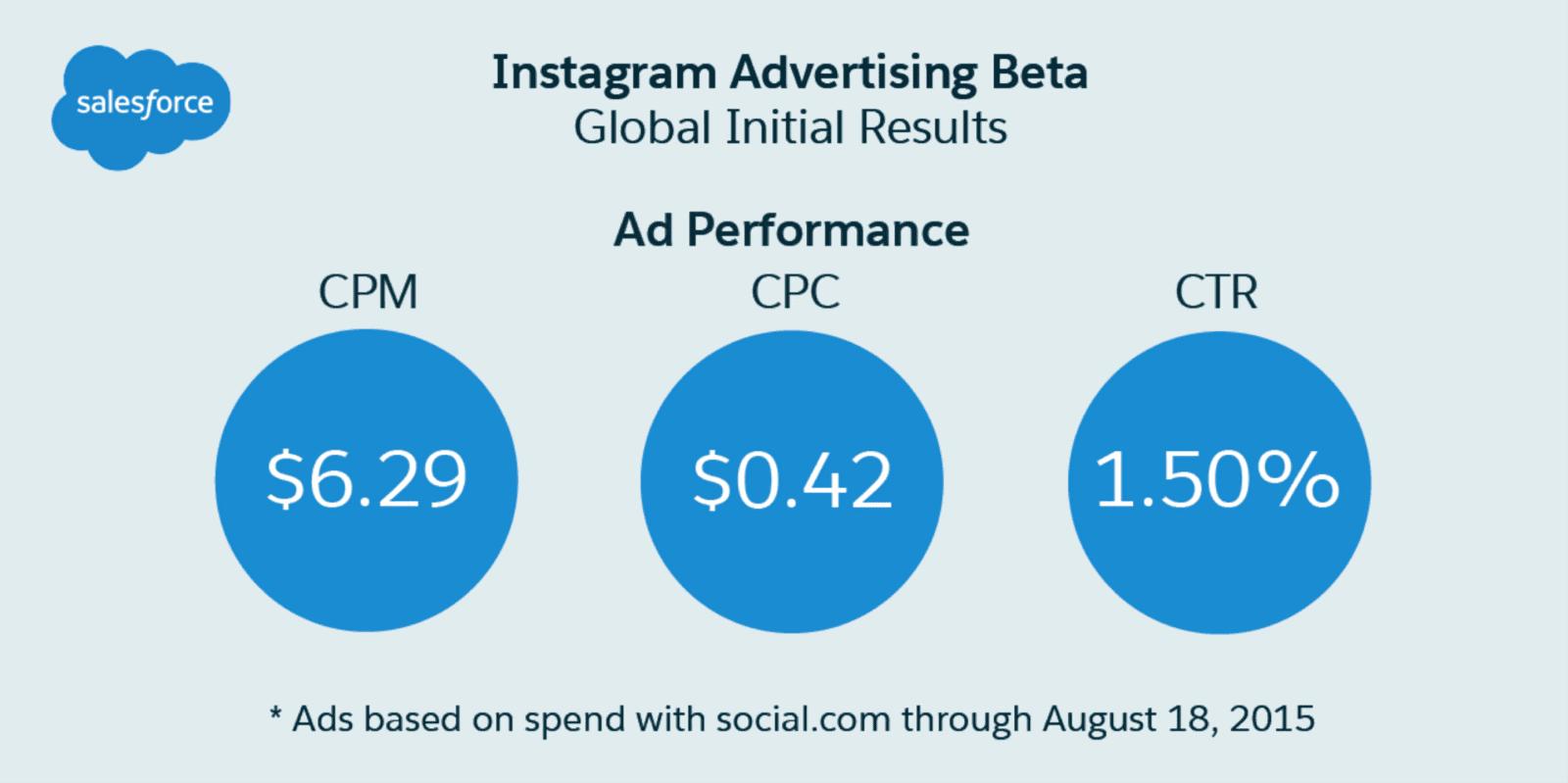 Instagram_Advertising_Beta_Salesforce