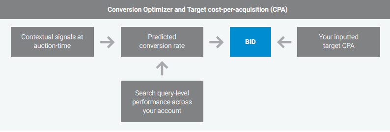 conversion optimizer and target CPA