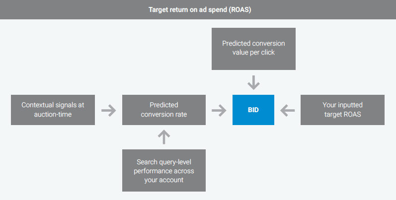 target return on ad spend (ROAS)