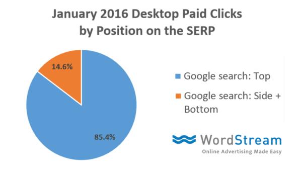Desktop Paid Clicks