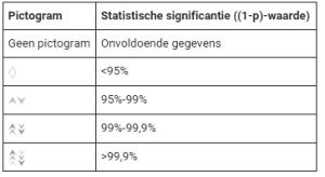 statistische significantie