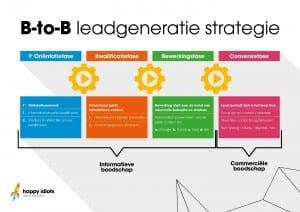 b2b leadgeneratie