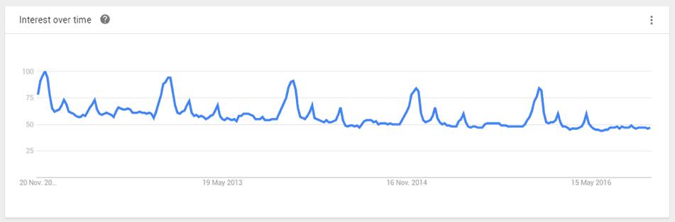 Neem bijvoorbeeld de sieradenbranche. Grootste piek van het jaar? December! (bron: Google Trends)