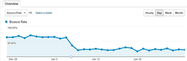 bounce rate grafiek