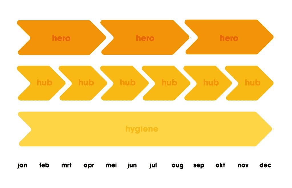 hero hub hygiene