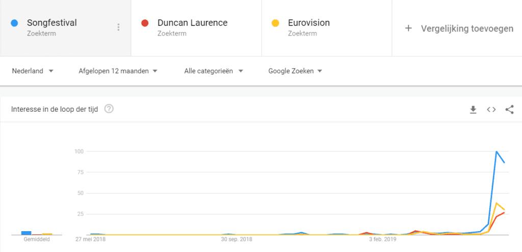 Google Trends zoekopdracht Songfestival 2019