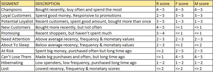 RFM-analyse